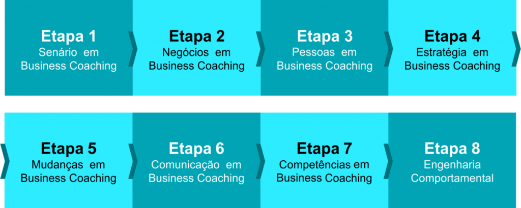 Ricardo Ferreira - RFCD - Business Coaching
