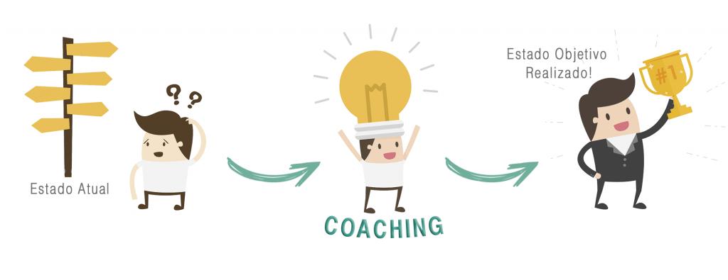 Ricardo Ferreira - RFCD - Processo Coaching