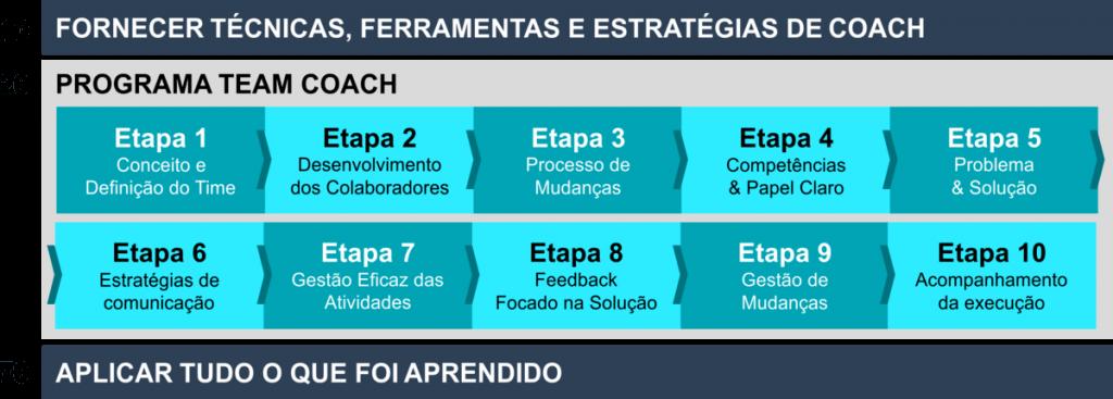 Ricardo Ferreira - RFCD - Team Coach